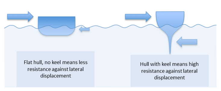 Help boating: hull with and without keel